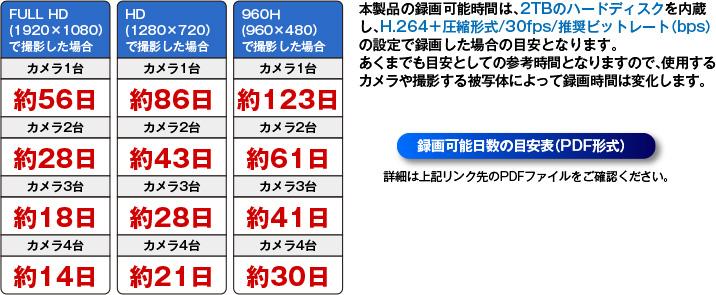 AI-HK08R3録画可能時間の目安