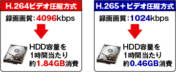 AHD/HD-TVI/HD-CVI/CVBS 8CHデジタルレコーダー【AP-EG08RS】はH.265+ビデオ圧縮方式に対応。