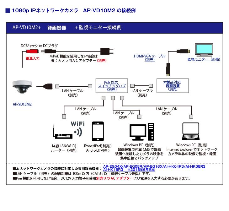 フルHD 屋内ドーム型赤外線ネットワークカメラ【AP-VD10M2】の接続イメージ