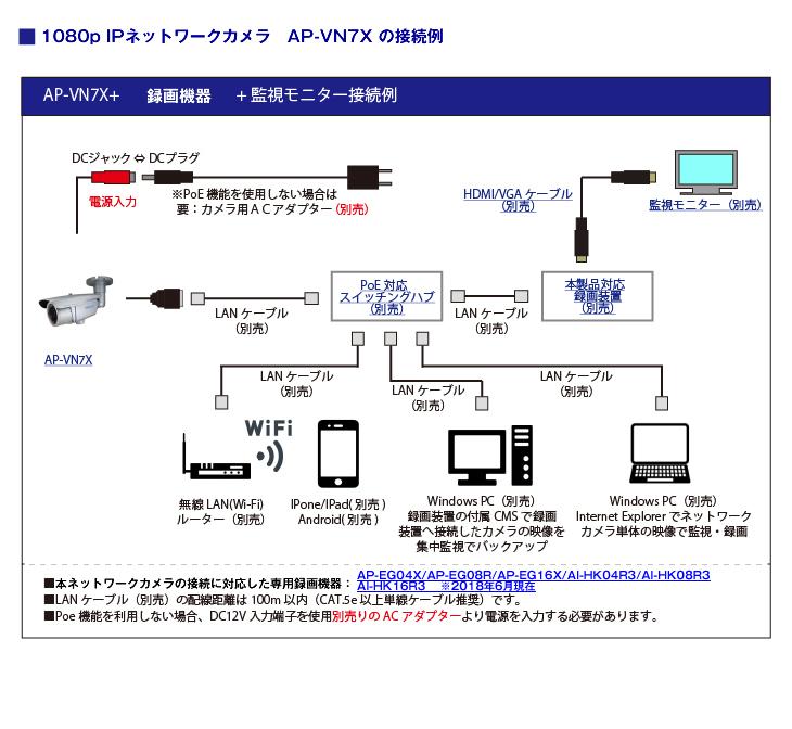 フルHD 屋外防雨赤外線ネットワークカメラ【AP-VN7X】の接続イメージ