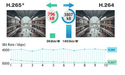 H.265ビデオ圧縮方式対応、200万画素ネットワークカメラ(RK-230ME)は、低ビットレート