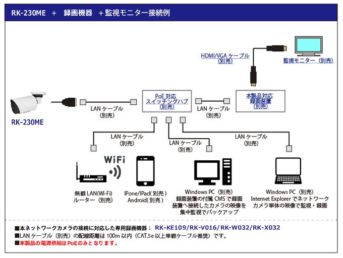 ネットワークカメラ接続例