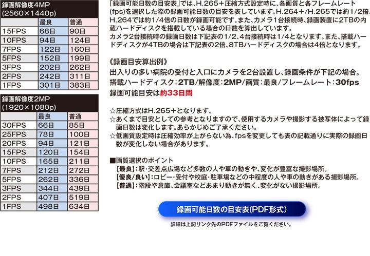 AP-BM04HD2録画可能時間の目安