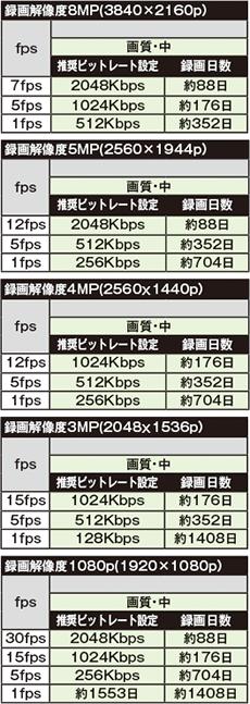 HD-TVI/AHD/CVBS対応 4CHデジタルレコーダー(AP-EG04RS)録画時間の目安表