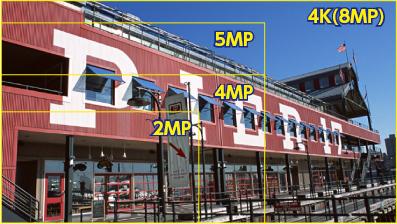 4Kの映像は1080pの映像に比べ4倍の解像度を有しています。