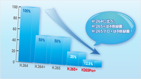 H.265プロ+はH.264に比べて約8倍の録画時間を確保することができます。