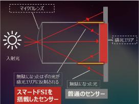 ムーンライトカメラは、スマートFSI対応CMOSセンサーを搭載